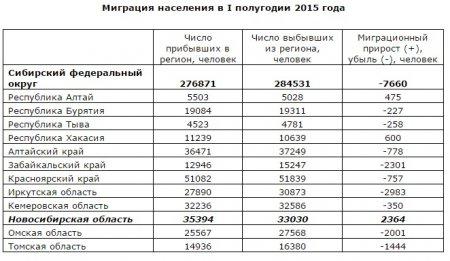 Иркутская область стала лидером по оттоку населения в Сибири в 1-м полугодии 2015 года