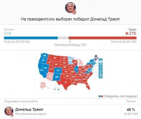 Секретарь ЦК КПРФ Сергей Обухов: «Победитель выборов в Госдуму» Трамп и последствия его победы в США для внутриполитической ситуации в России