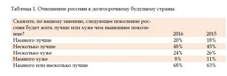Тупое вранье от Финансового Университета при правительстве РФ: 68% россиян уверены в будущем следующего поколения